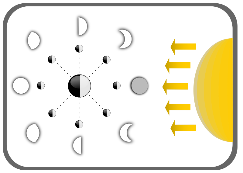 Diagram Of Moon Faces Clipart png free, Diagram Of Moon Faces transparent png
